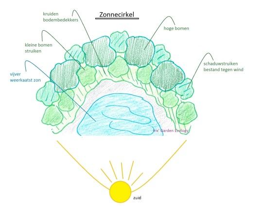 een versie van een zonnecirkel met vijver