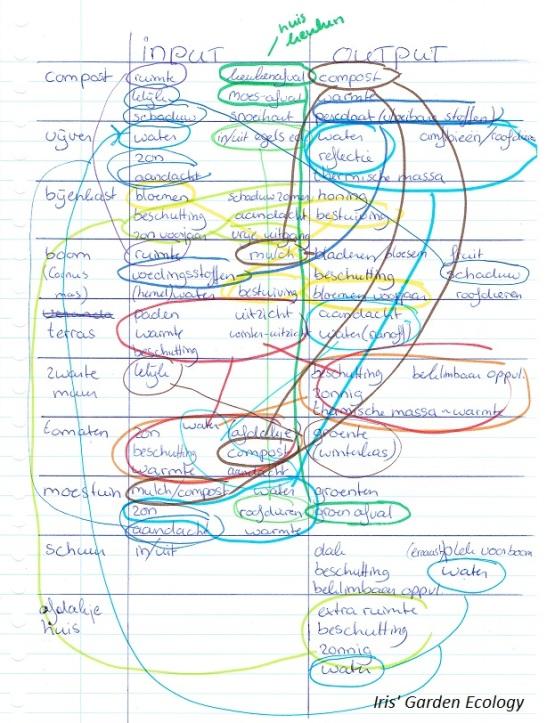 input-output-eigenschappen-tuinelementen-permacultuur