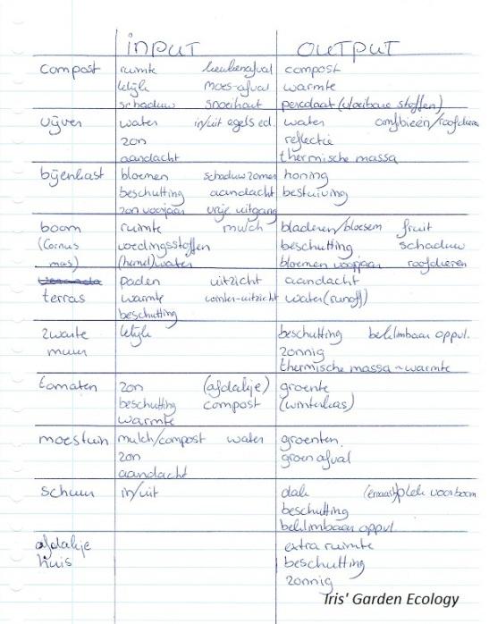 input-output-eigenschappen-tuinelementen-permacultuur2
